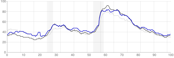 Greenville, North Carolina monthly unemployment rate chart